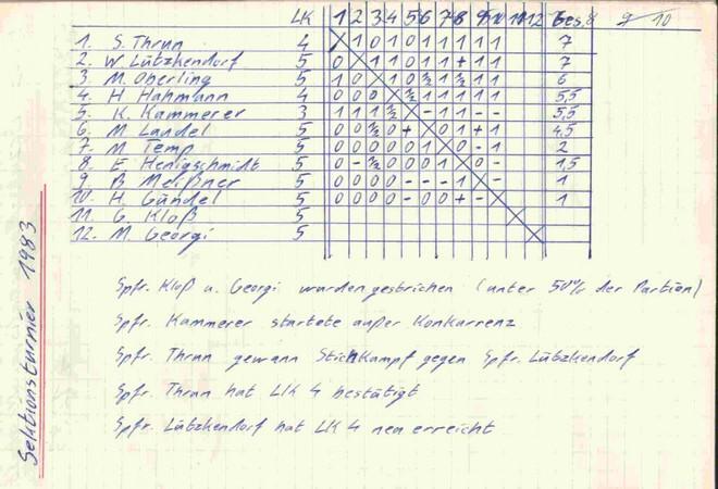 Sektionsturnier 1983